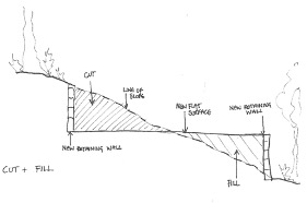 Retaining Wall cut and fill diagram